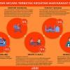 SE Kebijakan Pengetatan Aktivitas Masyarakat Kota Yogyakarta