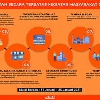 SE Walikota No 65 Tahun 2021